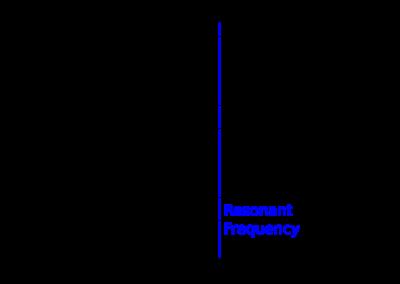 Resonance frequencie